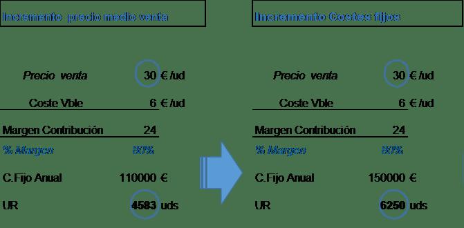 El umbral de rentabilidad