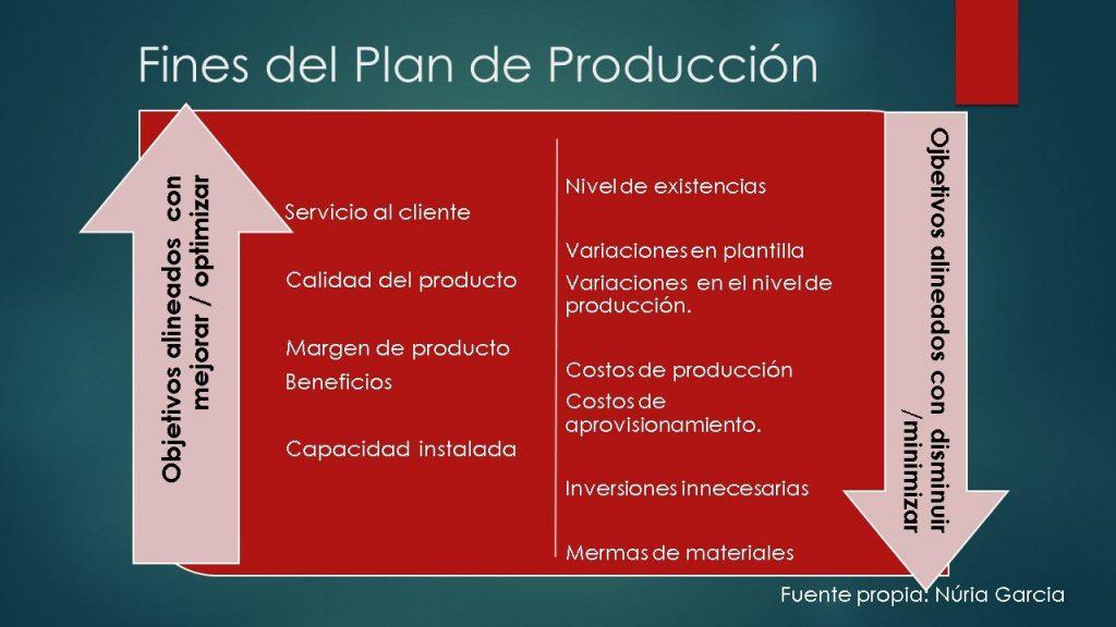 La Planificación Anual: el Plan de Producción