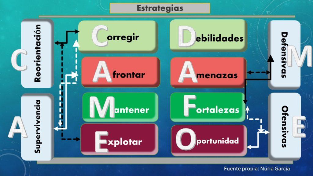 CAME: Diseñando estrategias