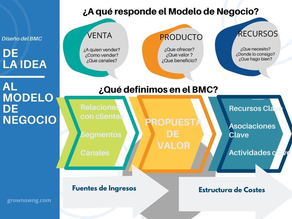 Business Model Canvas| Que es y cómo hacerlo| Ejemplo