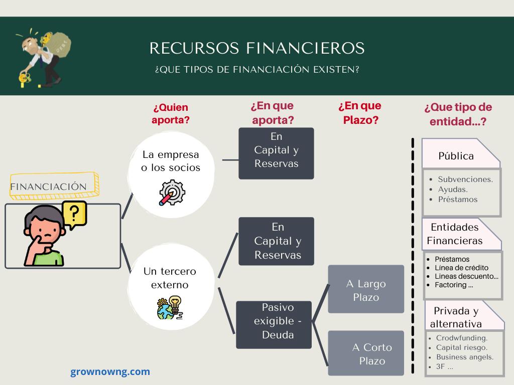 Fuentes de Financiación| Cómo escoger la mejor