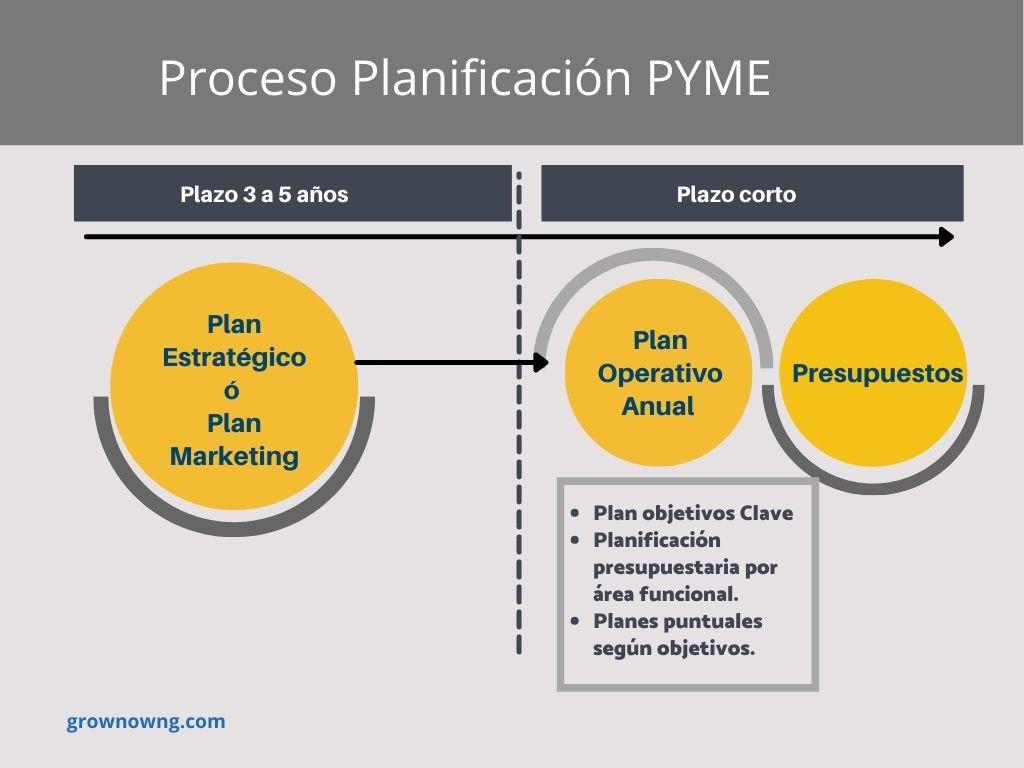El Plan de Marketing | ¿Por que es clave en el Plan estratégico?