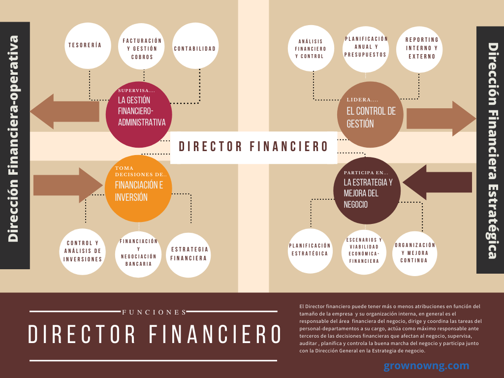 El Director Financiero: que hace y por que un CFO externo.